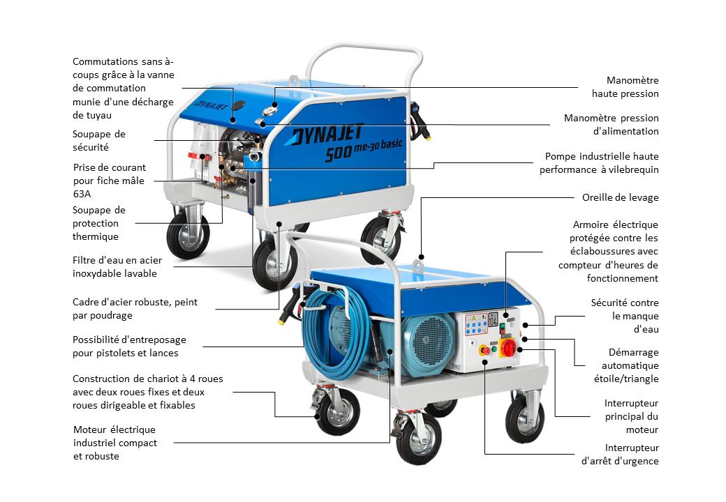 DYNAJET 500me-30 basic HELI 400V/50Hz